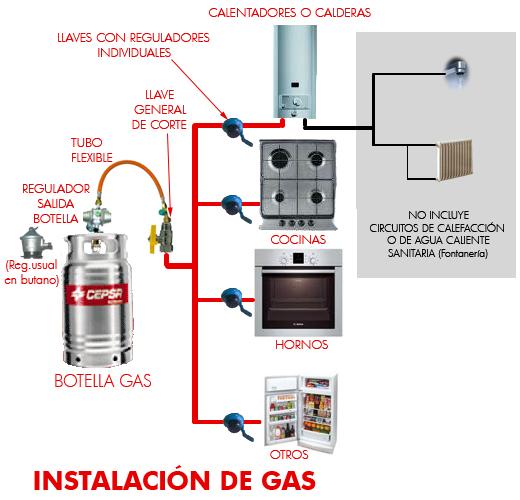 Butano extremadura informaciones instalaciones de gas - Instalacion calentador gas natural ...